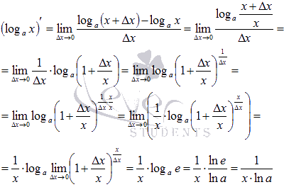Нахождение производной с натуральным логарифмом