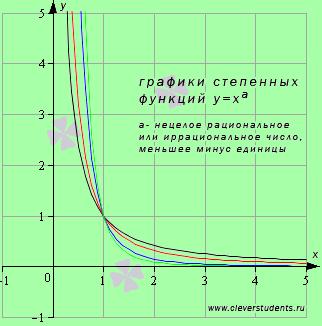 Свойства и графики тригонометрических функций