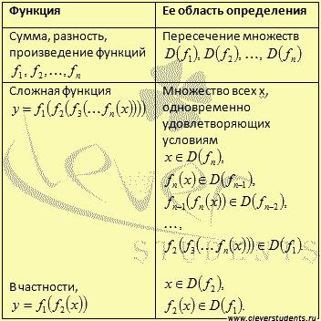 что такое область определения функции в алгебре