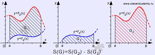 вычислить площади фигур ограниченных линиями калькулятор