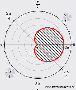 найти площадь фигуры ограниченной кардионидой