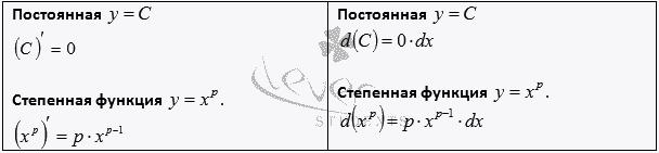 таблица производных степенная функция