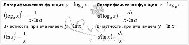 Первообразная натурального логарифма х
