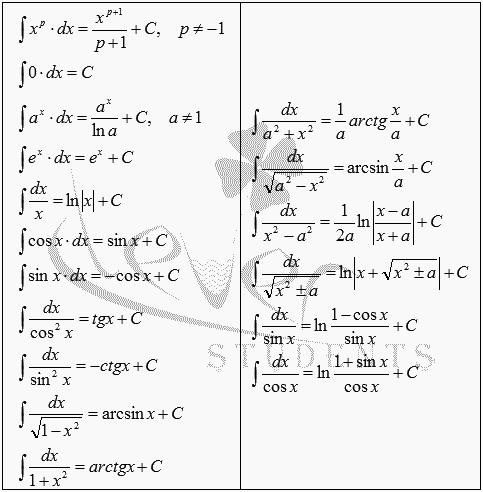 логарифмом таблица интегралов с