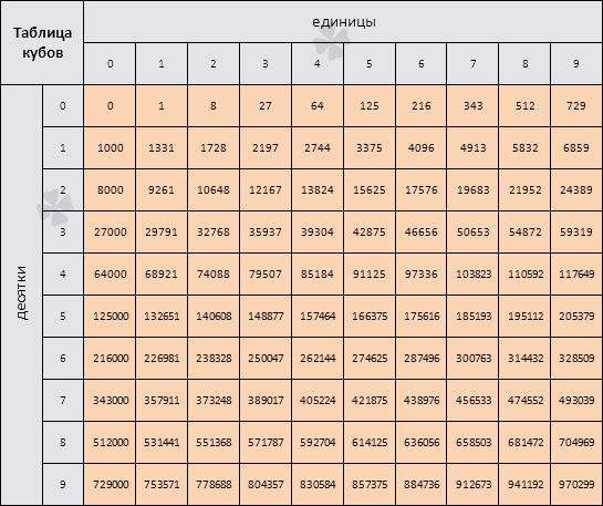для расчета корней таблица
