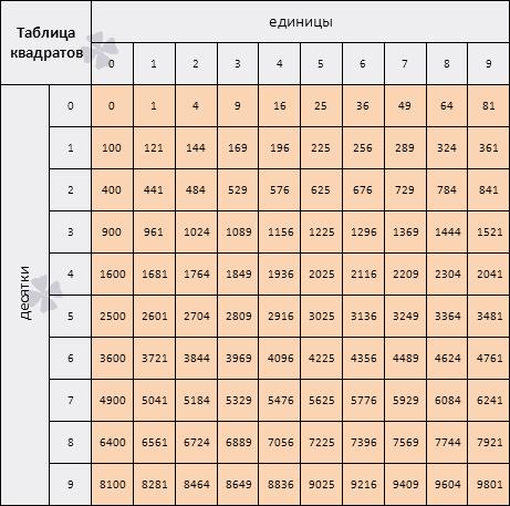 Как сделать таблицу квадратов в excel фото 740