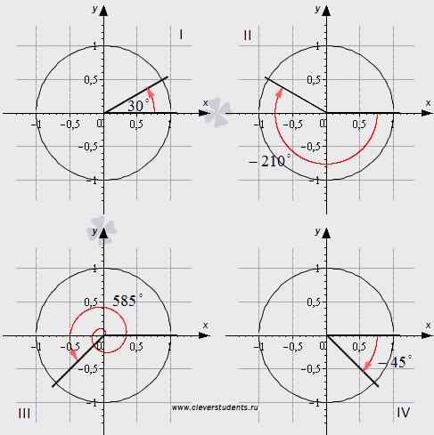 Интересно также будет показать верхние таблицы не значениями углов (выраженными в градусах-минутах-секундах-терциях)