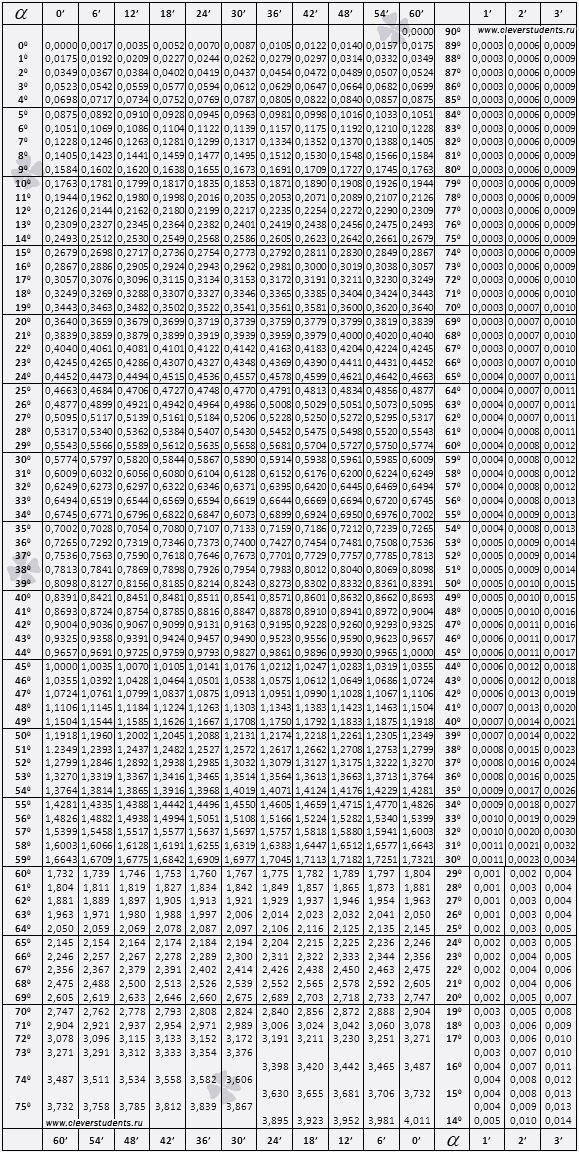 При пользовании этой таблицей необходимо помнить, что добавочные значения одной, двух и трех минут для тангенса имеют