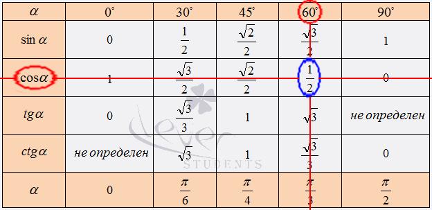 Таблицы пятизначных натуральных значений тригонометрических функций брадиса