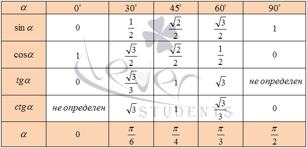 Value of sin, cos, tan, cot at 0, 30, 45, 60, 90 - Trigonometry Table